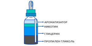 Сделать жидкость для электронных сигарет